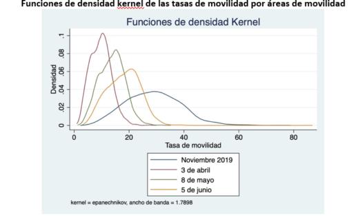 Movilidad de la población durante el estado de alarma