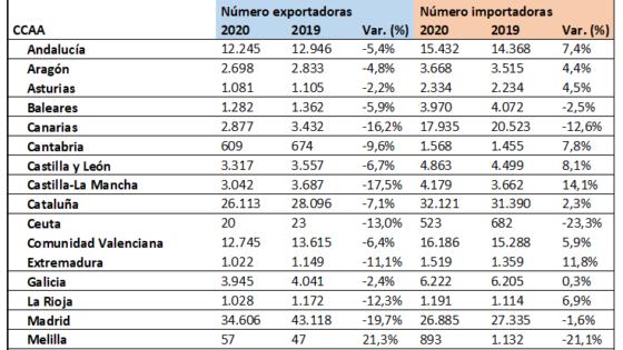 Comercio exterior en tiempos de pandemia: regiones y pymes