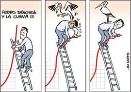 Pedro Sánchez y la curva (III)