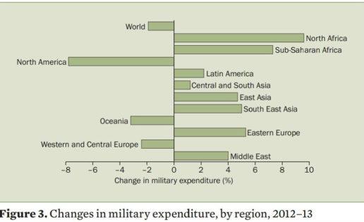 Arabia Saudí ya es el cuarto país que más gasta en Defensa