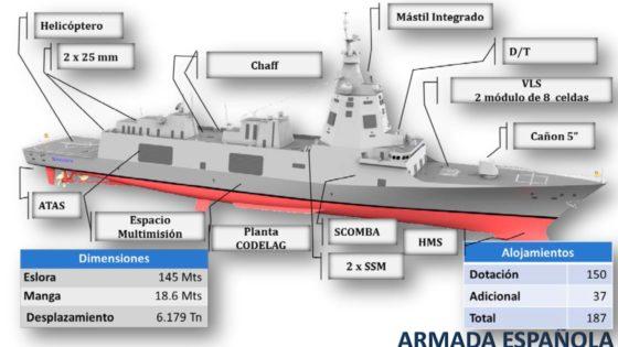 El Gobierno da luz verde al contrato de las cinco fragatas F-110