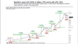 Es un mal comienzo de año para el Bitcoin